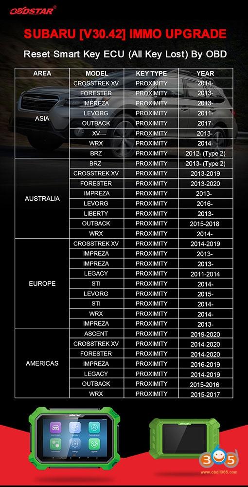 Obdstar Subaru V30 42 Update 01